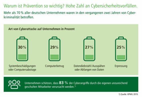 Die Kosten durch Cyberangriffe in Magdeburg in Unternehmen und privaten Haushalten mit einer Cyberversicherung minimieren.